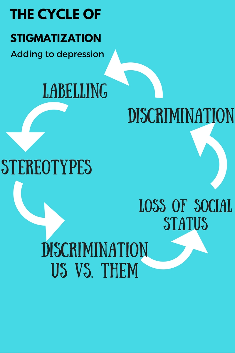 Depression and Social stigma. Feelinglone describes the relation!